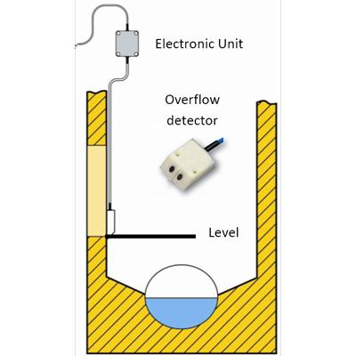 Aliviator 3 Controlador de vertido Monitorización online de las redes Mejoras Energeticas